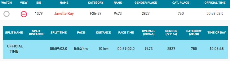 Sun Run Results